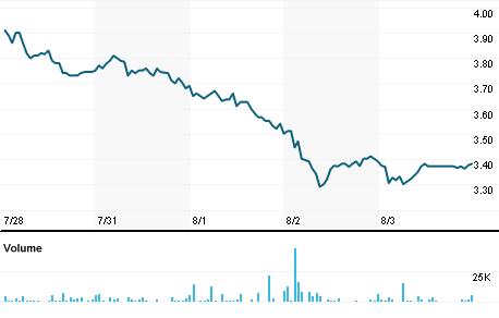 Chart for SDEV.PK