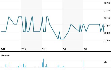 Chart for SDGI.PA