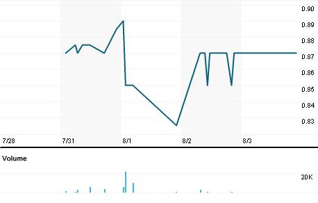 Chart for SDI.AX