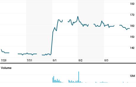 Chart for SDPC.JK