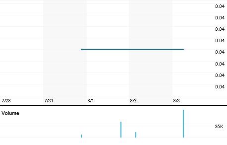 Chart for SDR.V