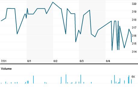 Chart for SEC.L