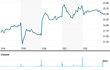 Chart for SEK.AX