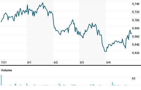 Chart for SEMB.L