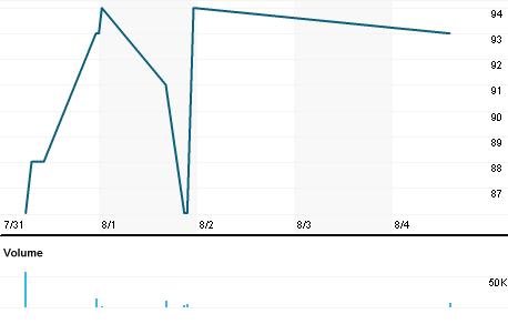 Chart for SEPJ.J