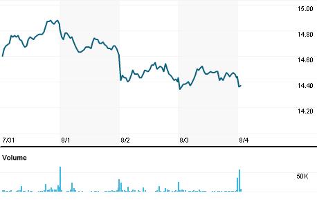 Chart for SFER.MI