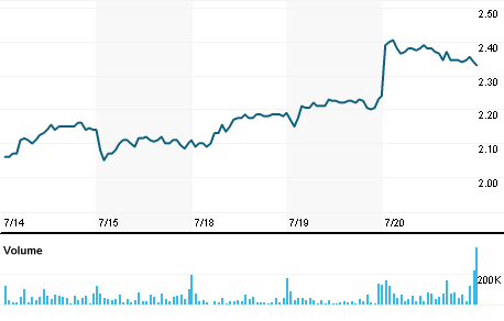 Chart for SFH.AX