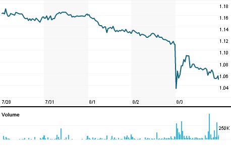 Chart for SFLG.MI