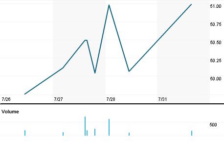 Chart for SFTBF.PK