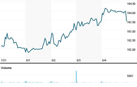 Chart for SGEN.OQ