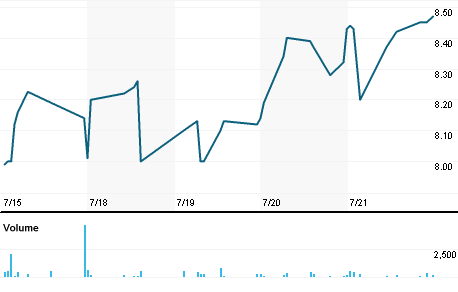 Chart for SGMA.OQ