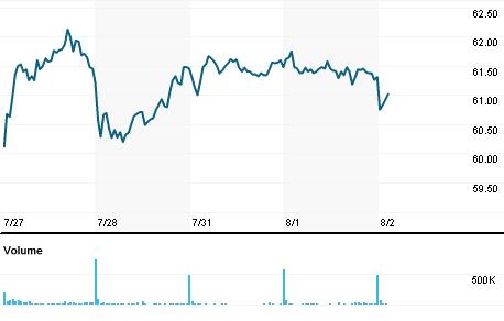 Chart for SGOB.PA