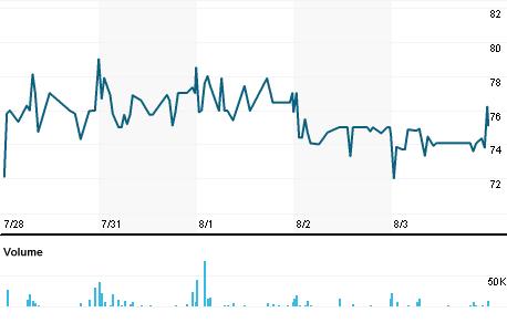 Chart for SGP.L