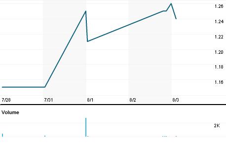 Chart for SGRP.OQ