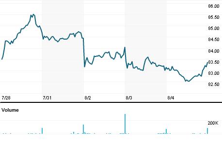 Chart for SGSN.VX