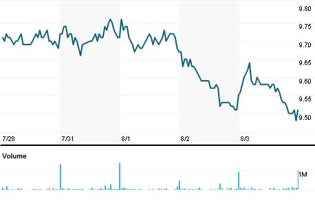 Chart for SGXL.SI