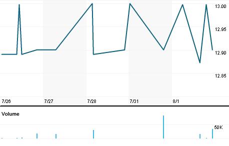 Chart for SGZ.L