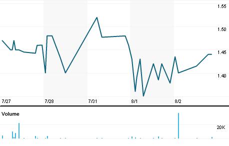 Chart for SHCAY.PK