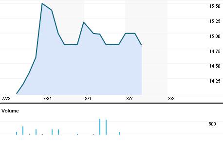 Chart for SHEP.BO