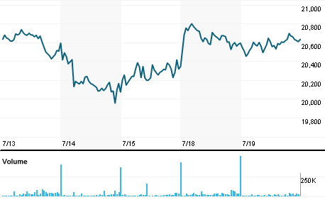 Chart for SHPJ.J
