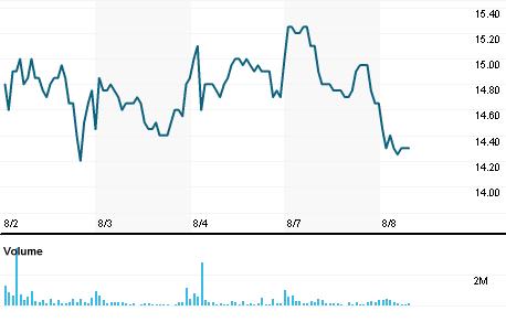 Chart for SHRI.NS
