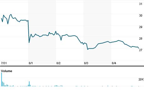 Chart for SILC.OQ