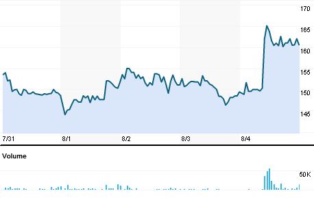 Chart for SINL.BO