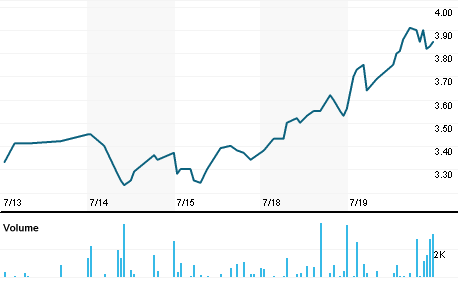 Chart for SINO.OQ