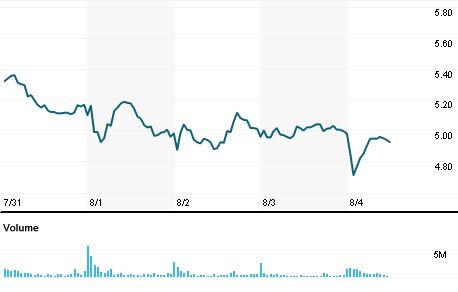 Chart for SIRI.O