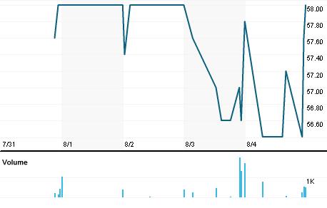 Chart for SISG.DE