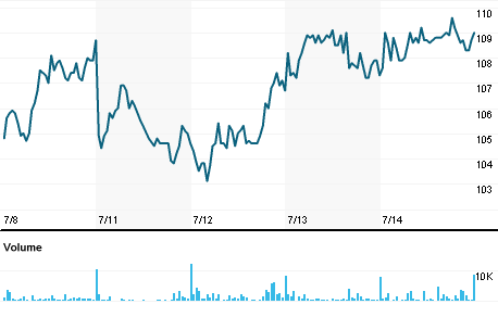 Chart for SIXG.DE