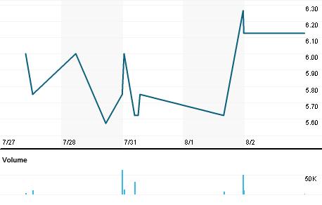 Chart for SIXH.L