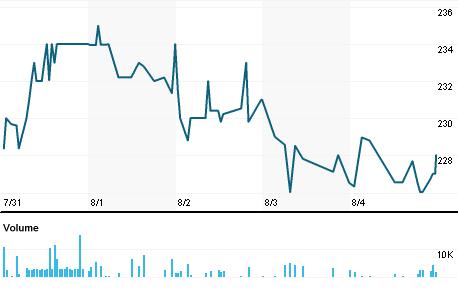 Chart for SJG.L