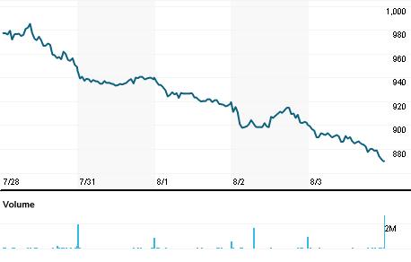 Chart for SJP.L