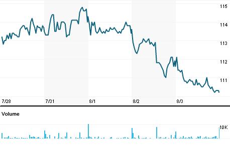 Chart for SKISb.ST