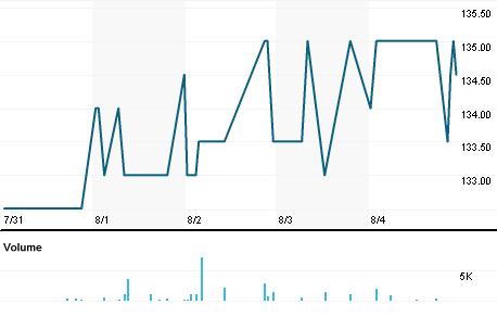Chart for SKJE.CO