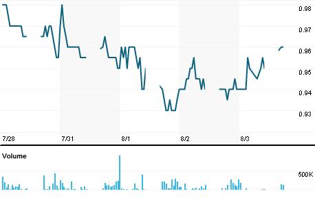 Chart for SKPR.KL