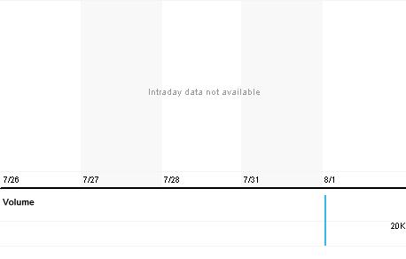 Chart for SKTO.PK