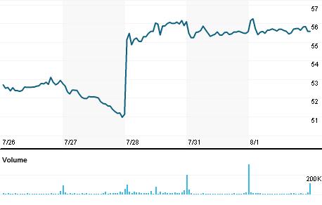 Chart for SKX.N