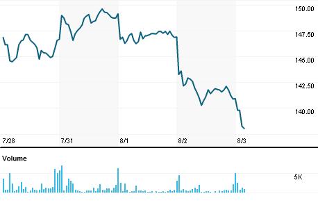 Chart for SLAB.OQ
