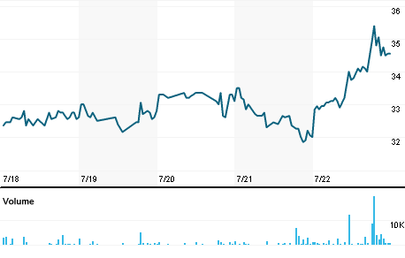 Schlumberger Nv Stock Quote Schlumberger Nv Company Overview