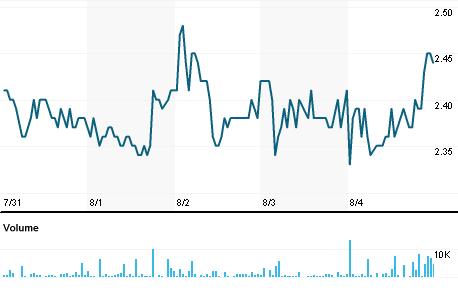 Chart for SLED4.SA