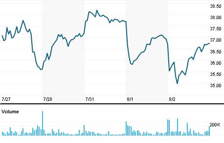 Chart for SLG