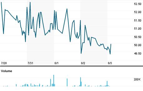 Chart for SLI.L
