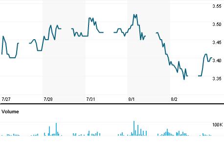 Chart for SLRS.KL