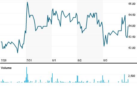 Chart for SLUC.PA