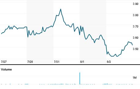 Chart for SLX.AX