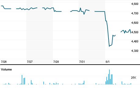 Chart for SMAR.JK