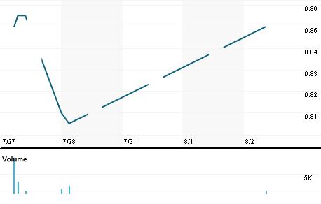 Chart for SMBH.KL