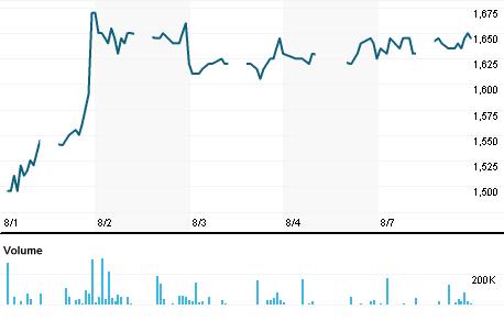 Chart for SMCB.JK